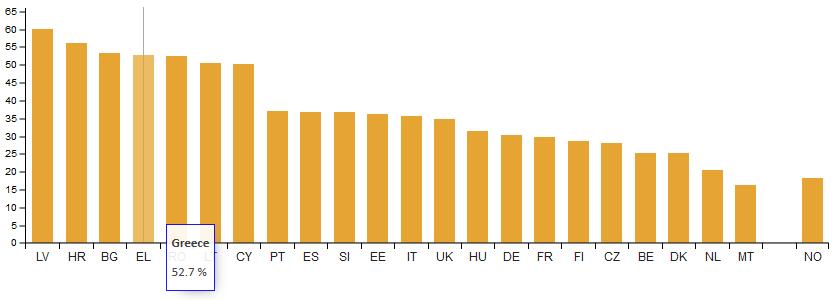 Ο μισός πληθυσμός της Ελλάδας δεν μπορεί να ανταπεξέλθει στα απρόβλεπτα οικονομικά έξοδα