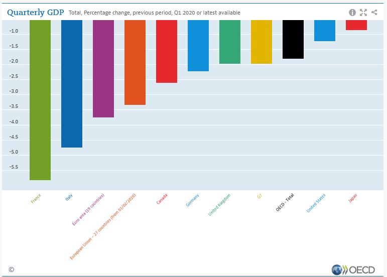 Η μείωση του ΑΕΠ στις χώρες μέλη του ΟΟΣΑ το πρώτο τρίμηνο του 2020