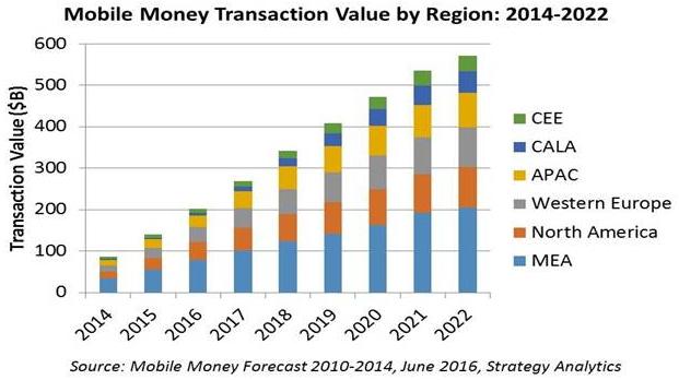 1 δις οι χρήστες χρηματοοικονομικών υπηρεσιών μέσω κινητού στα τέλη του 2016