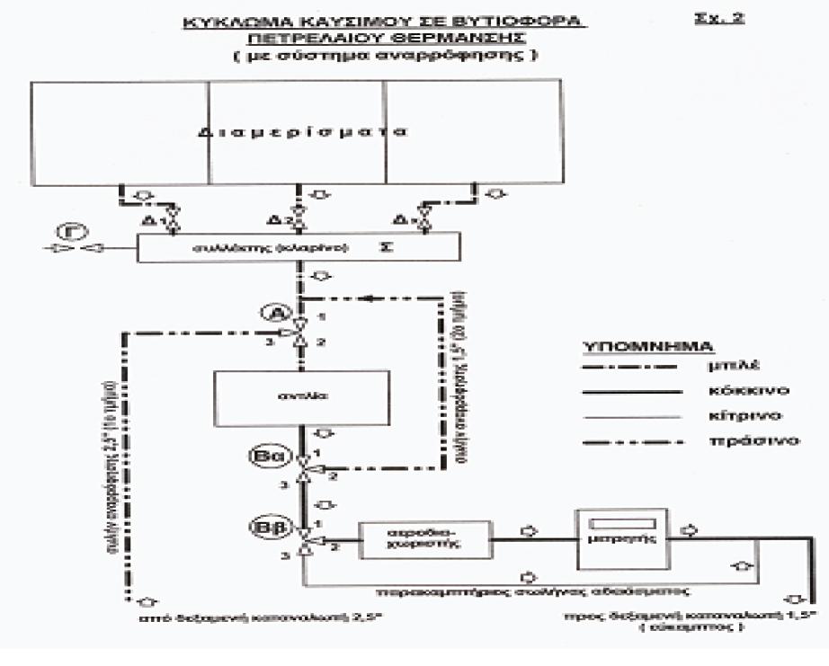 Αισθητήρας οξυγόνου σεξ