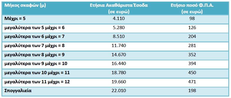 Αριθμοί τηλεφώνων ανταλλαγής που χρονολογούνται από το site