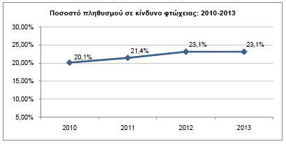 Στο 12,2% του Α.Ε.Π. το έλλειμμα της Γενικής Κυβέρνησης για το 2013 - Το 23,1% του συνολικού πληθυσμού της χώρας ήταν σε κίνδυνο φτώχειας