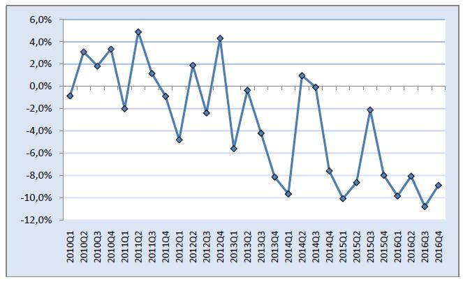 ΕΛΣΤΑΤ: Οριακή αύξηση του εισοδήματος των νοικοκυριών το τέταρτο τρίμηνο του 2016