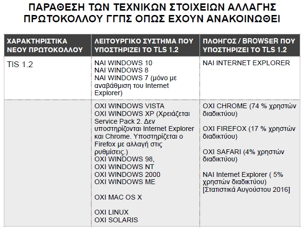 Απάντηση Ελλήνων Χρηστών Internet σε επιστολή της Ε.Φ.Ε.Ε.Α. σχετικά με το ασφαλές πρωτόκολλο ασφαλείας