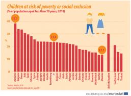 Πάνω από 30% των παιδιών αντιμετωπίζουν κίνδυνο φτώχειας ή κοινωνικού αποκλεισμού